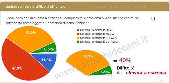 grafico sondaggio livello di difficoltà